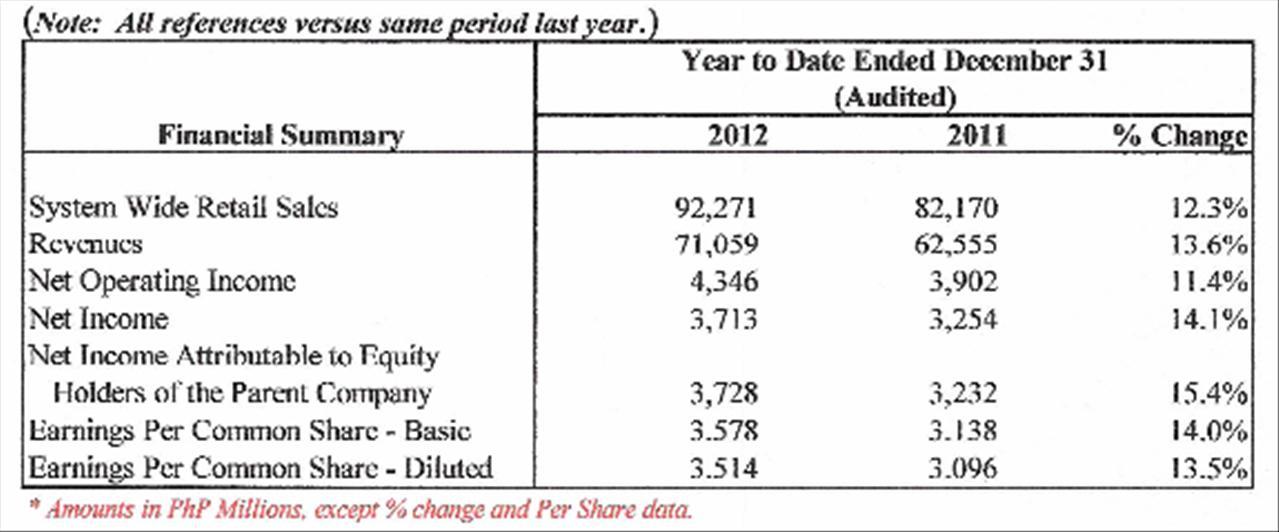 Jollibee Reports 15 Increase In Revenue In 2012 Phstocks